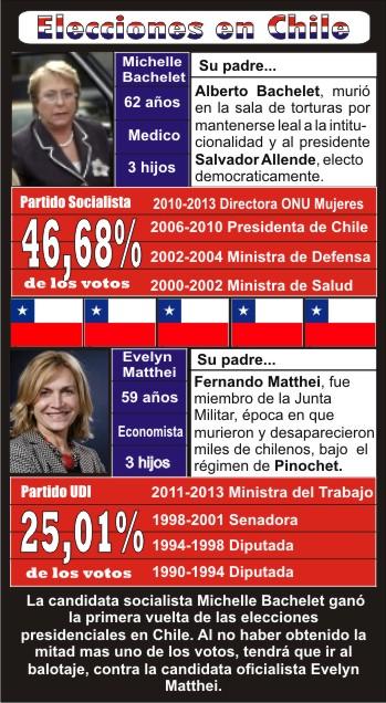 2-Evelyn-Matthei-Chile-Patricio-Aylwin-Augusto-Pinochet-Camila-Vallejo-Sebastián-Piñera-Salvador-Allende-Villa-Grimaldi-